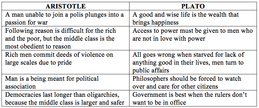 characteristic difference between platos idea of an ideal state and aristotle s idea of politics Comparison of aristotle and thomas hobbes - the foremost difference between aristotle and  aristotle's ideal state, happiness politics  aristotle's idea.