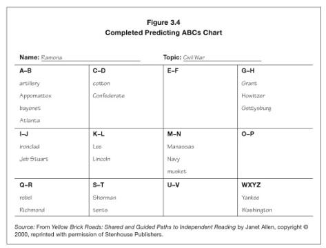 Predicting ABCs Chart