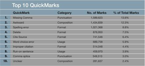 Top 10 QuickMarks
