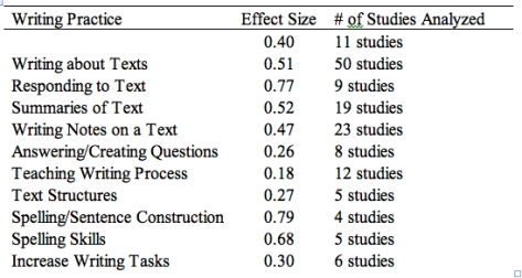 Graham Effect Sizes