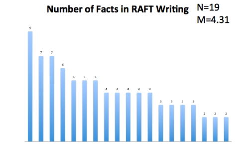 RAFT Facts