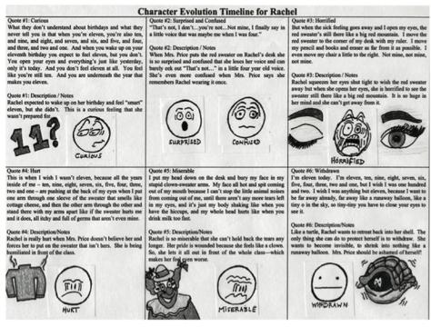 Char Evo Timeline.jpg