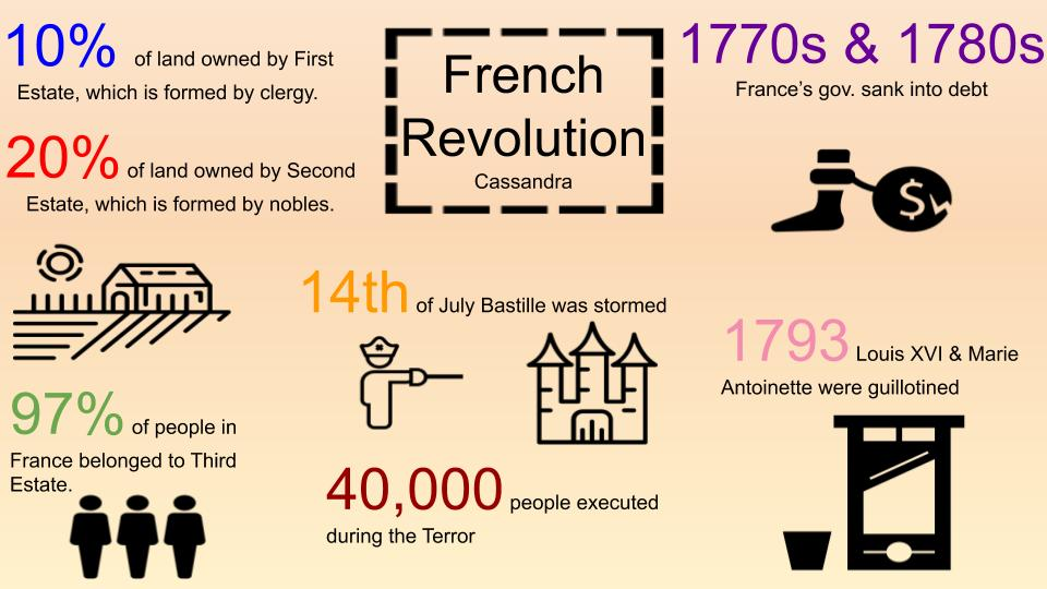 French Revolution by the Numbers (1)