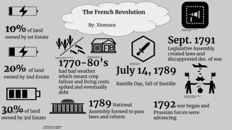 French Revolution by the Numbers