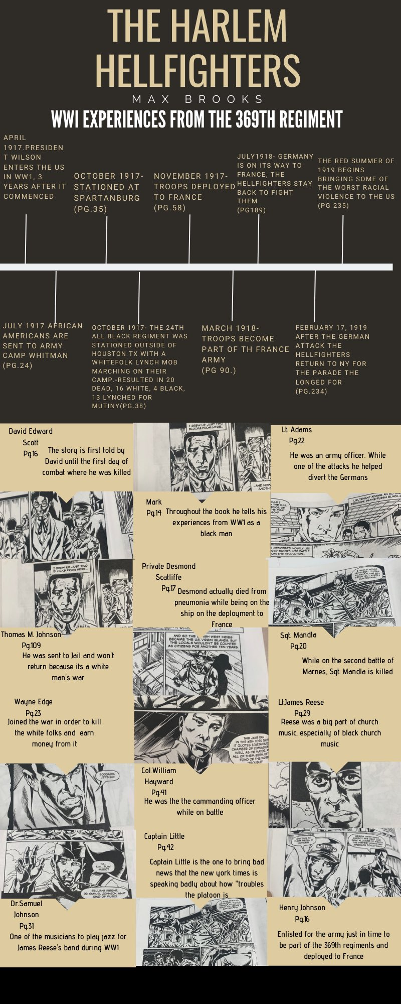Hellfighters Study Guide